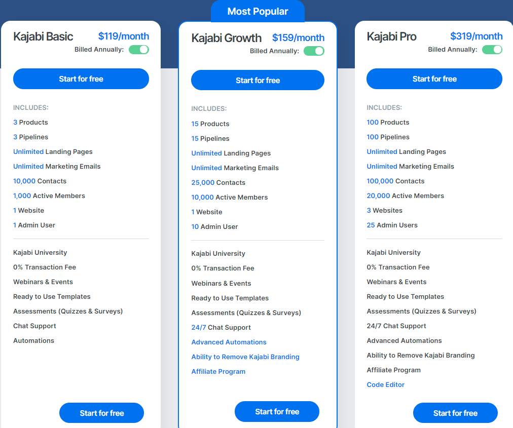 Kajabi vs Clickfunnels Pricing